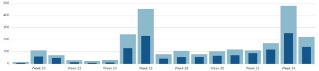 SQL Server Central highlighted my posts on weeks 20, 21, 25, 26, and 34.  Steady growth otherwise.